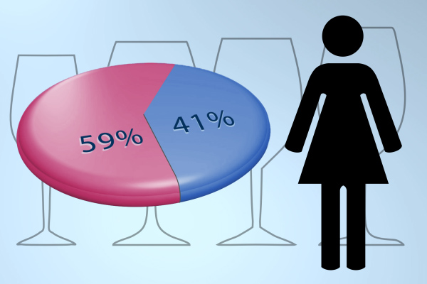 Women purchase more wine than men