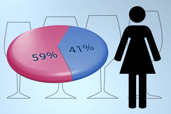 Women purchase more wine than men